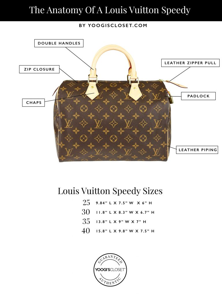 5c89fb21b71e Anatomy of a Louis Vuitton Speedy Infographic | YoogisCloset.com