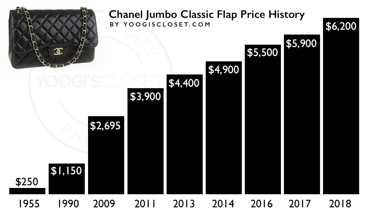 0373cc7f01ad Chanel Jumbo Classic Flap Bag Price History Graph
