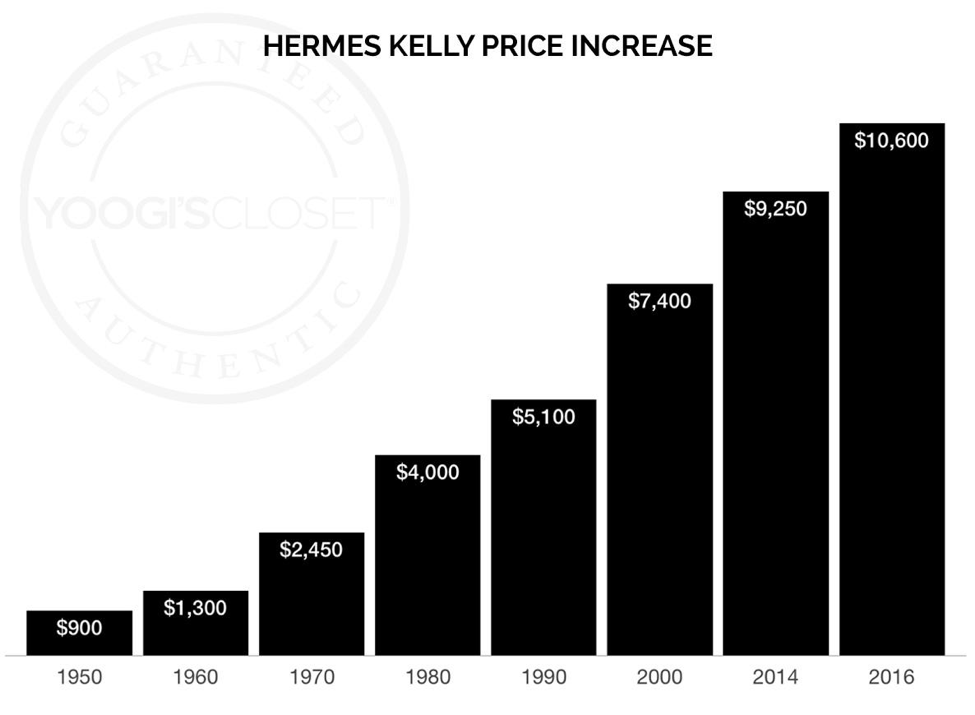 Hermes Kelly Price Increase Since 1950