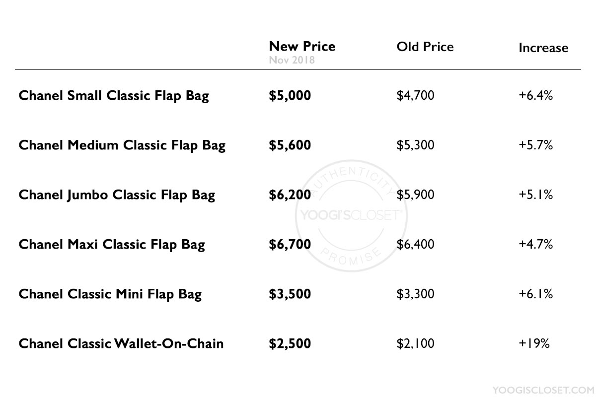 Chanel Classic Flap Bag Price List November 2018